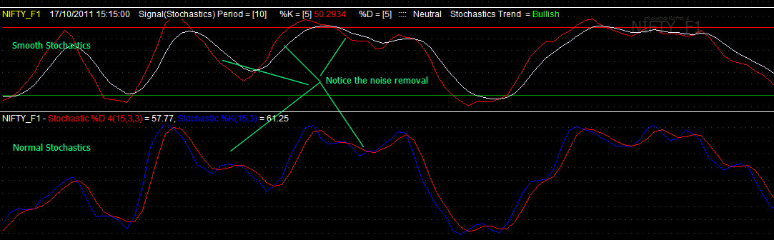 Common Technical Indices - RSI, Stochastics, MACD ...